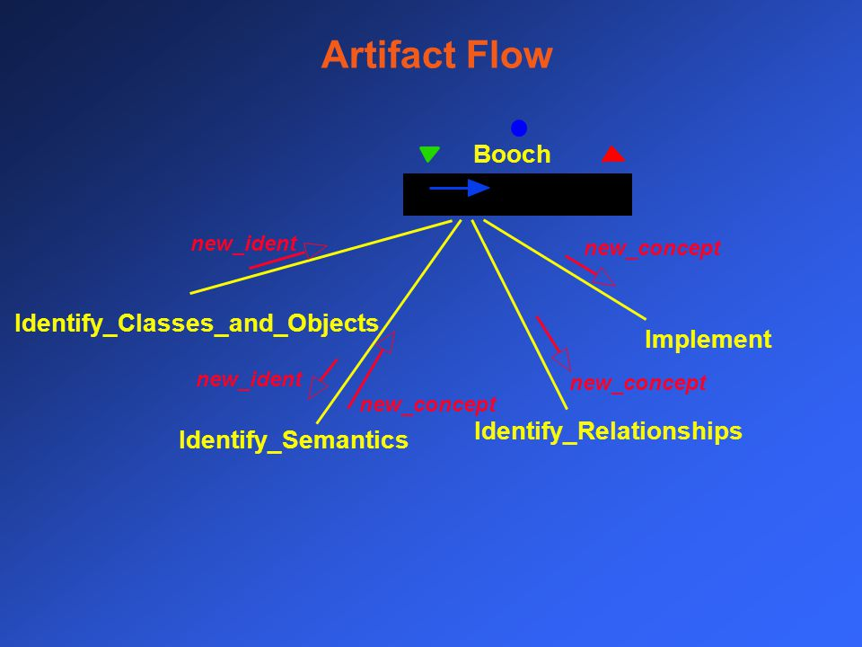 Artifact Flow Booch Identify_Classes_and_Objects Identify_Semantics Identify_Relationships Implement new_ident new_concept