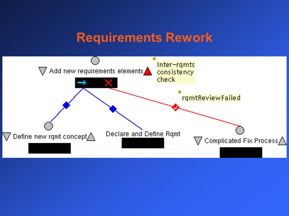 Requirements Rework