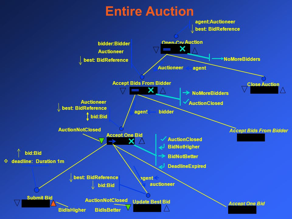 Open-Cry Auction Close Auction Accept Bids From Bidder Accept One Bid Submit Bid Update Best Bid Accept One Bid Entire Auction NoMoreBidders AuctionCl