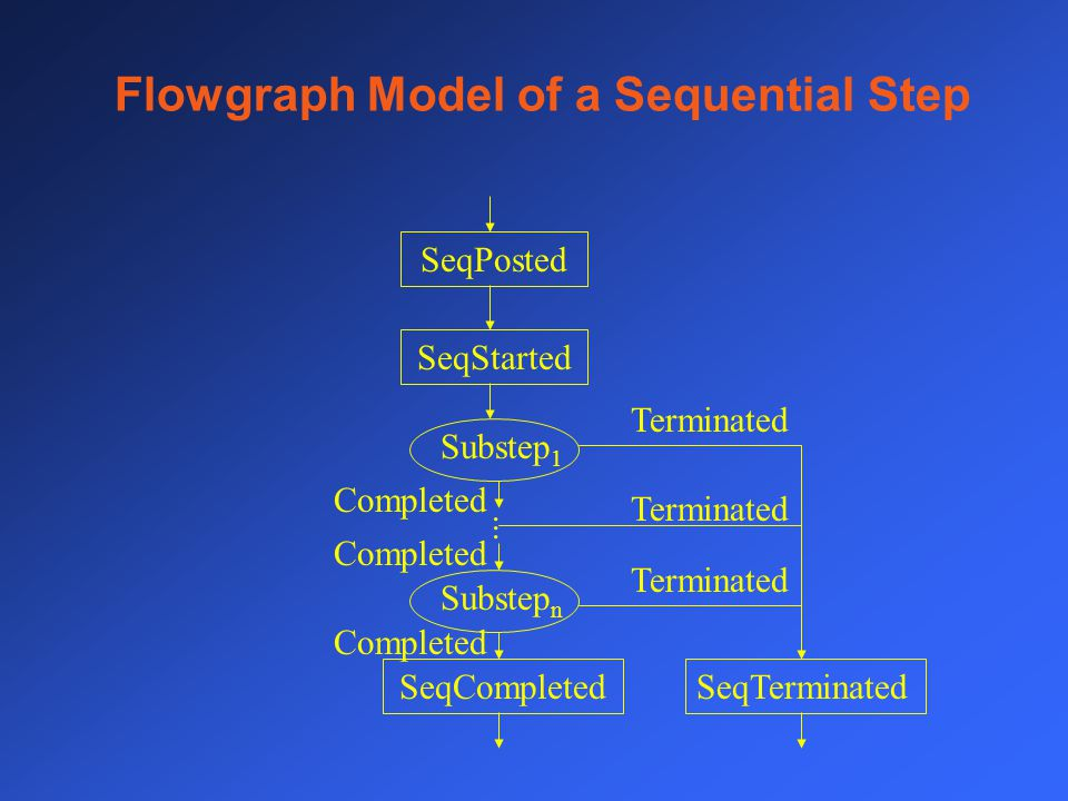 Flowgraph Model of a Sequential Step SeqPosted SeqStarted SeqTerminatedSeqCompleted Substep 1 Substep n Terminated...