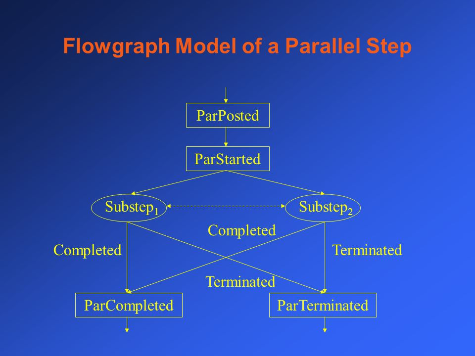 Flowgraph Model of a Parallel Step ParPosted ParStarted ParTerminatedParCompleted Substep 1 Substep 2 Terminated Completed