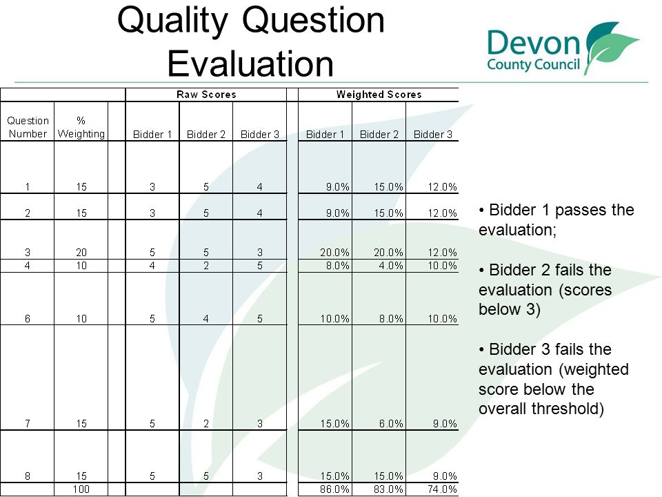 Quality Question Evaluation Bidder 1 passes the evaluation; Bidder 2 fails the evaluation (scores below 3) Bidder 3 fails the evaluation (weighted score below the overall threshold)