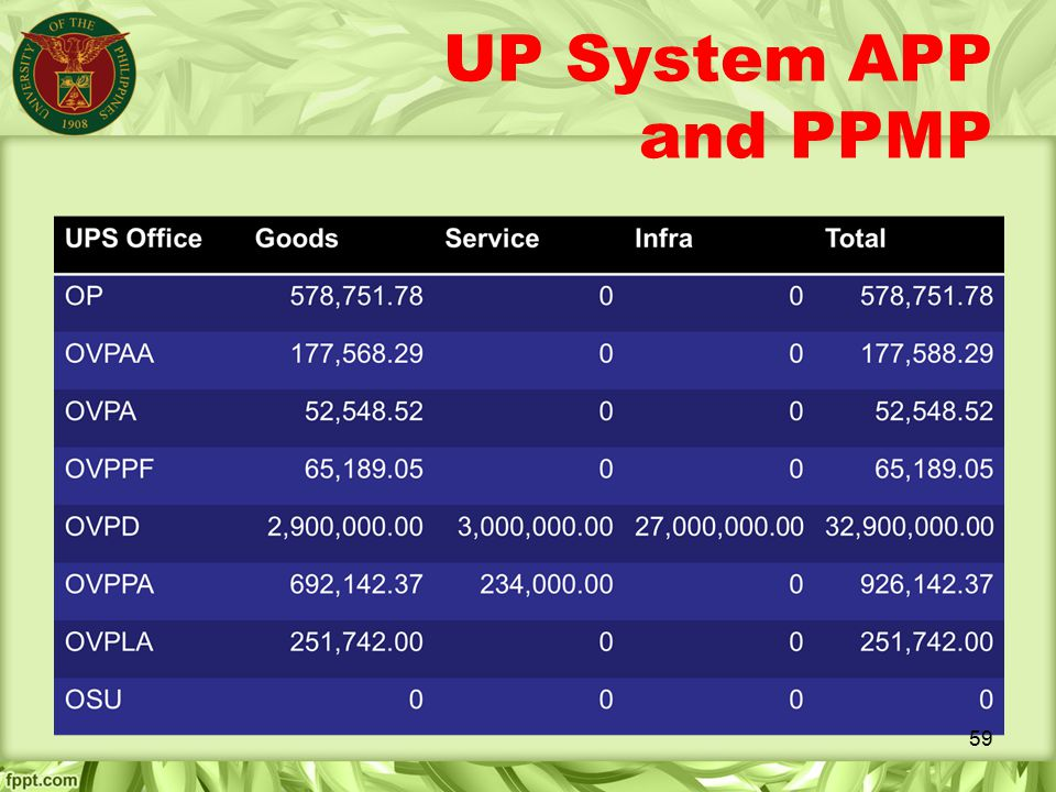 UP System APP and PPMP 59