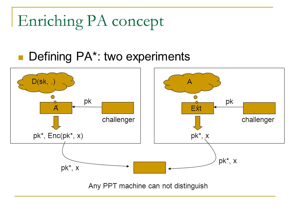 Enriching PA concept Defining PA*: two experiments challenger A pk D(sk,.) pk*, Enc(pk*, x) challenger Ext pk A pk*, x Any PPT machine can not distinguish pk*, x