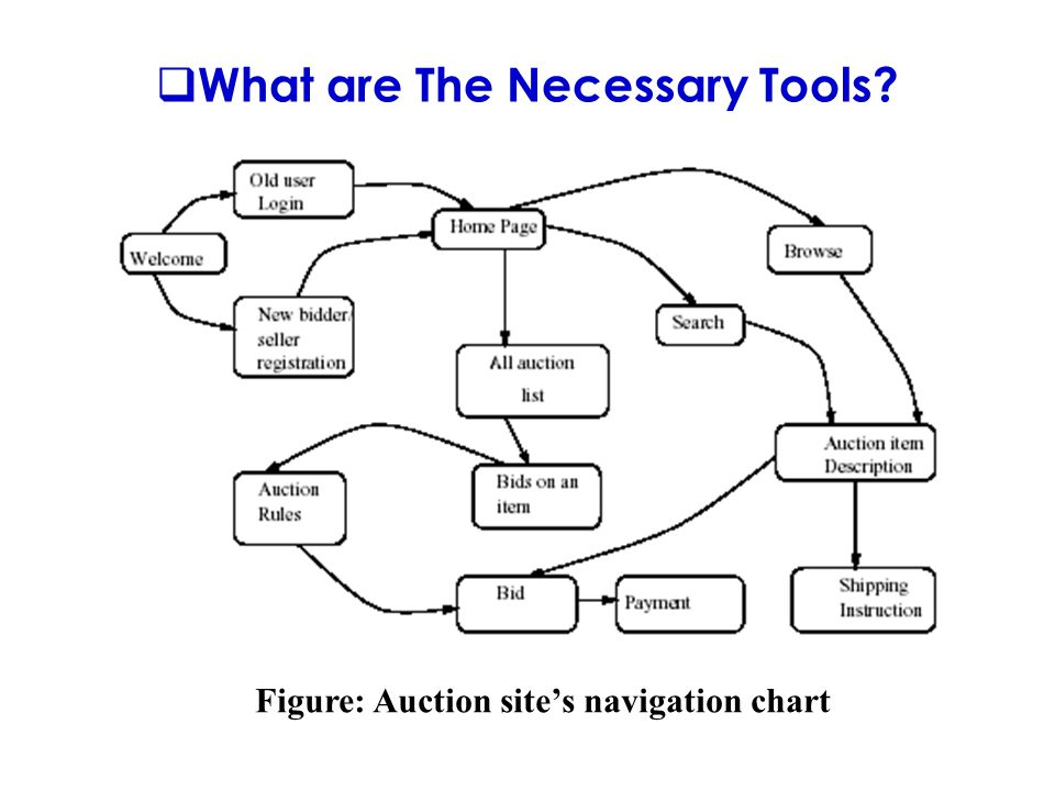  What are The Necessary Tools Figure: Auction site's navigation chart