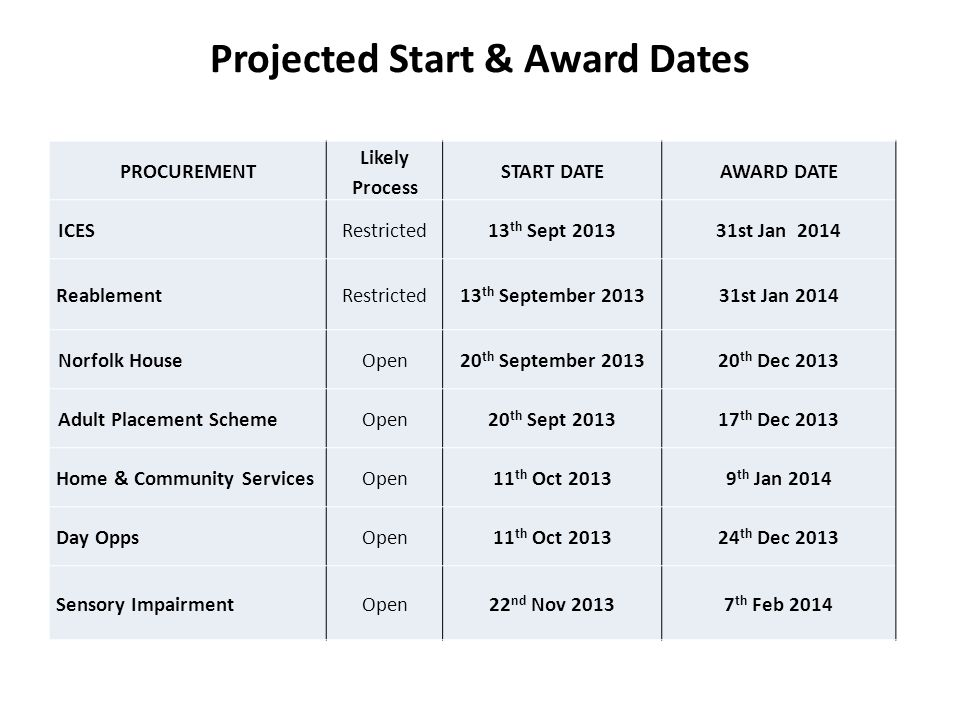 Projected Start & Award Dates PROCUREMENT Likely Process START DATEAWARD DATE ICESRestricted13 th Sept 201331st Jan 2014 ReablementRestricted13 th Sep
