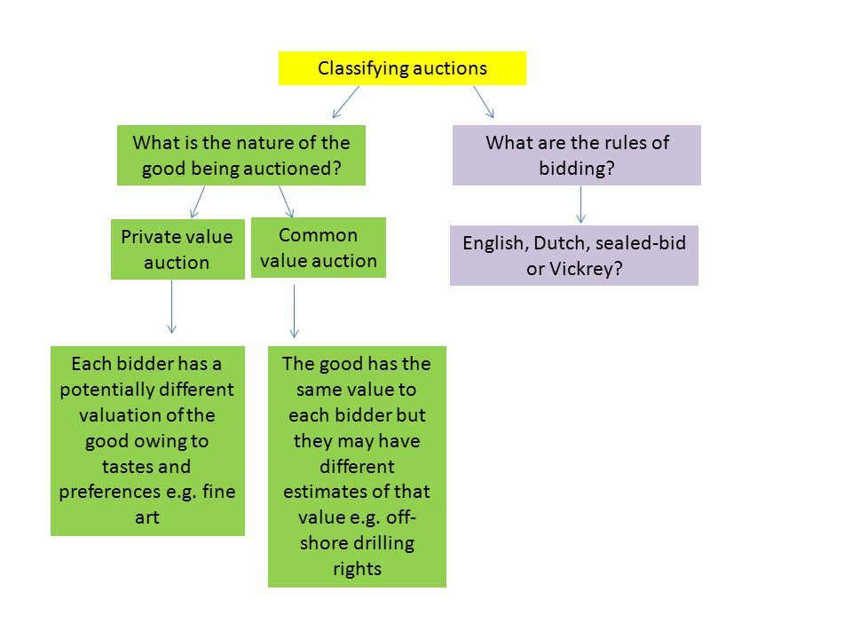 Classifying auctions What is the nature of the good being auctioned? What are the rules of bidding? Private value auction Common value auction Each bi