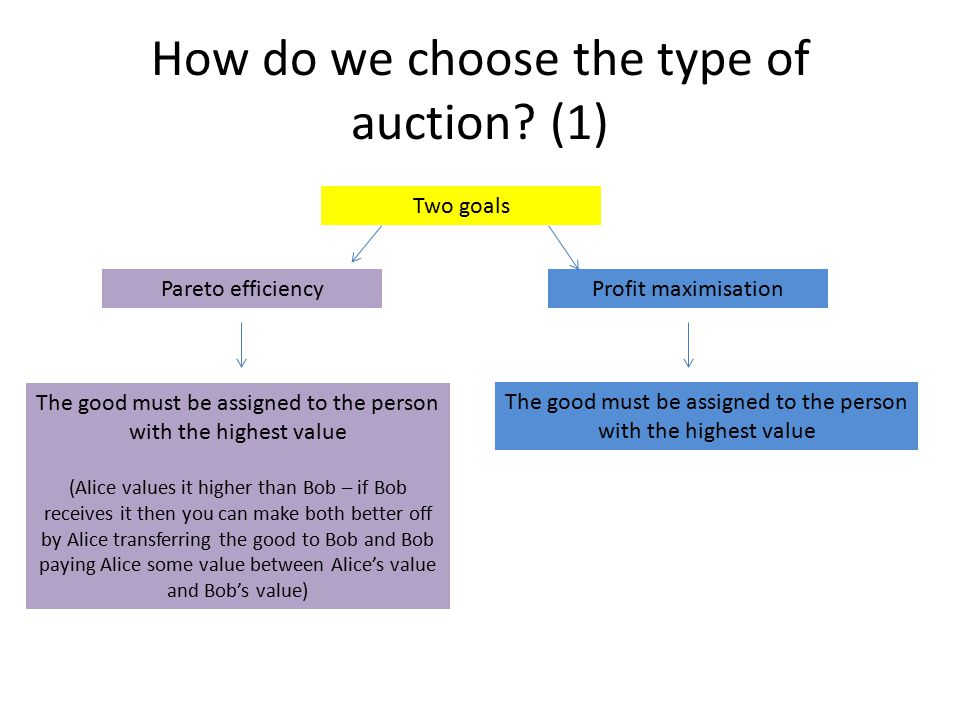 How do we choose the type of auction? (1) Two goals Pareto efficiencyProfit maximisation The good must be assigned to the person with the highest valu