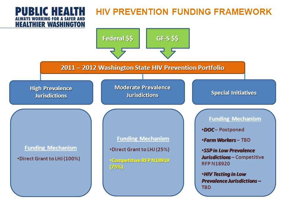 High Prevalence Jurisdictions Special Initiatives Moderate Prevalence Jurisdictions 2011 – 2012 Washington State HIV Prevention Portfolio Funding Mechanism Direct Grant to LHJ (25%) Competitive RFP N18919 (75%) Competitive RFP N18919 (75%) Funding Mechanism Direct Grant to LHJ (100%) Funding Mechanism DOC DOC – Postponed Farm Workers Farm Workers – TBD SSP in Low Prevalence Jurisdictions SSP in Low Prevalence Jurisdictions – Competitive RFP N18920 HIV Testing in Low Prevalence Jurisdictions – HIV Testing in Low Prevalence Jurisdictions – TBD HIV PREVENTION FUNDING FRAMEWORK Federal $$ GF-S $$