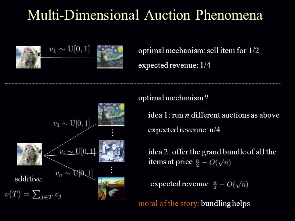 Multi-Dimensional Auction Phenomena optimal mechanism: sell item for 1/2 expected revenue: 1/4 … … additive optimal mechanism .
