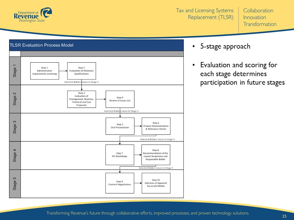25 5-stage approach Evaluation and scoring for each stage determines participation in future stages