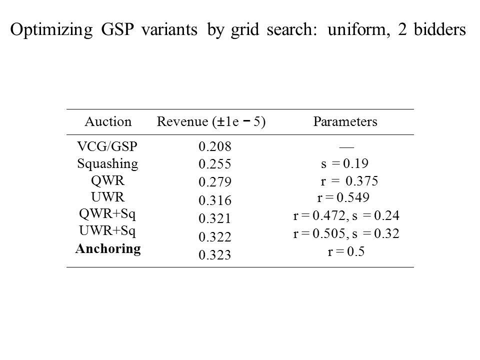 Optimizing GSP variants by grid search: uniform, 2 bidders Auction Revenue ( ± 1e − 5) Parameters VCG/GSP Squashing QWR UWR QWR+Sq UWR+Sq Anchoring 0.