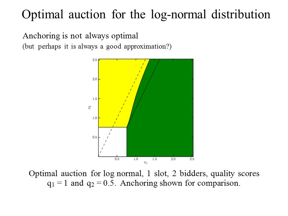 Optimal auction for the log-normal distribution Anchoring is not always optimal (but perhaps it is always a good approximation ) Optimal auction for log normal, 1 slot, 2 bidders, quality scores q 1 = 1 and q 2 = 0.5.