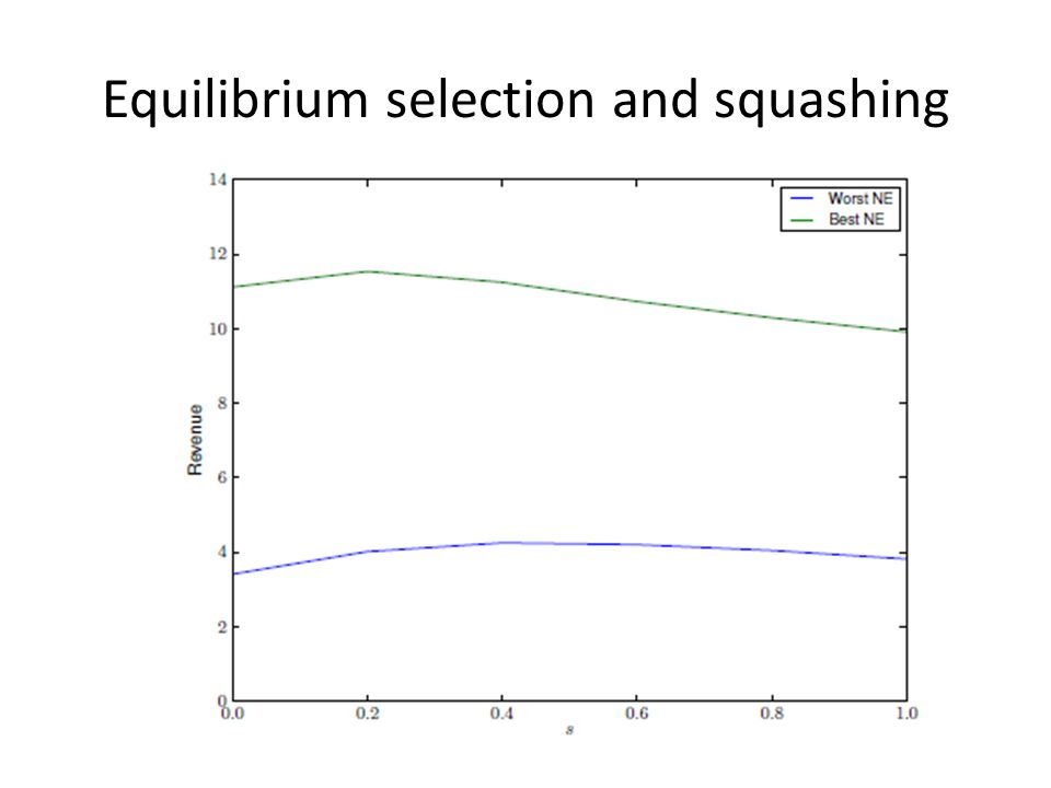 Equilibrium selection and squashing