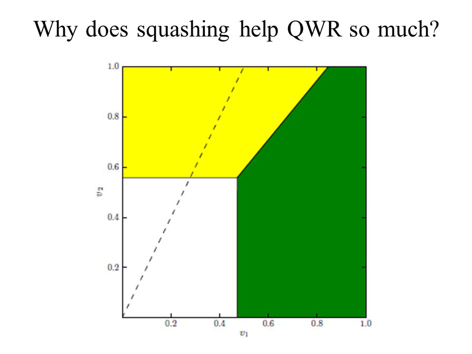 Why does squashing help QWR so much