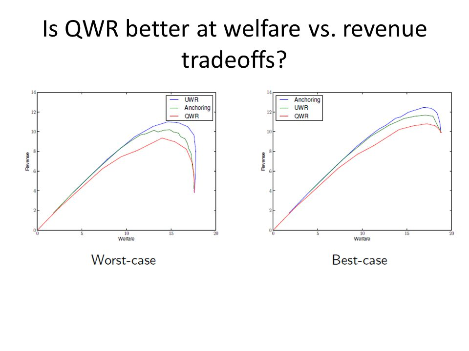 Is QWR better at welfare vs. revenue tradeoffs?