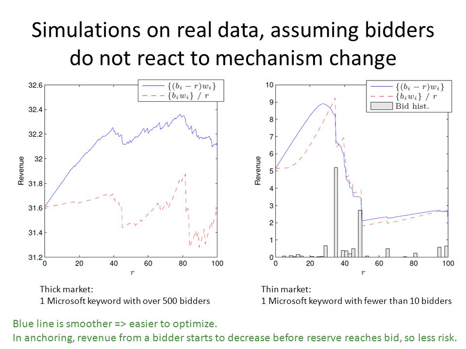 Simulations on real data, assuming bidders do not react to mechanism change Thick market: 1 Microsoft keyword with over 500 bidders Thin market: 1 Microsoft keyword with fewer than 10 bidders Blue line is smoother => easier to optimize.