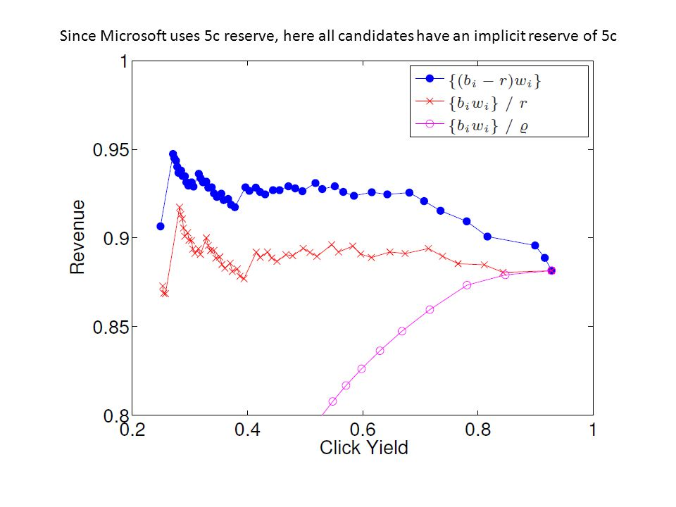 Since Microsoft uses 5c reserve, here all candidates have an implicit reserve of 5c