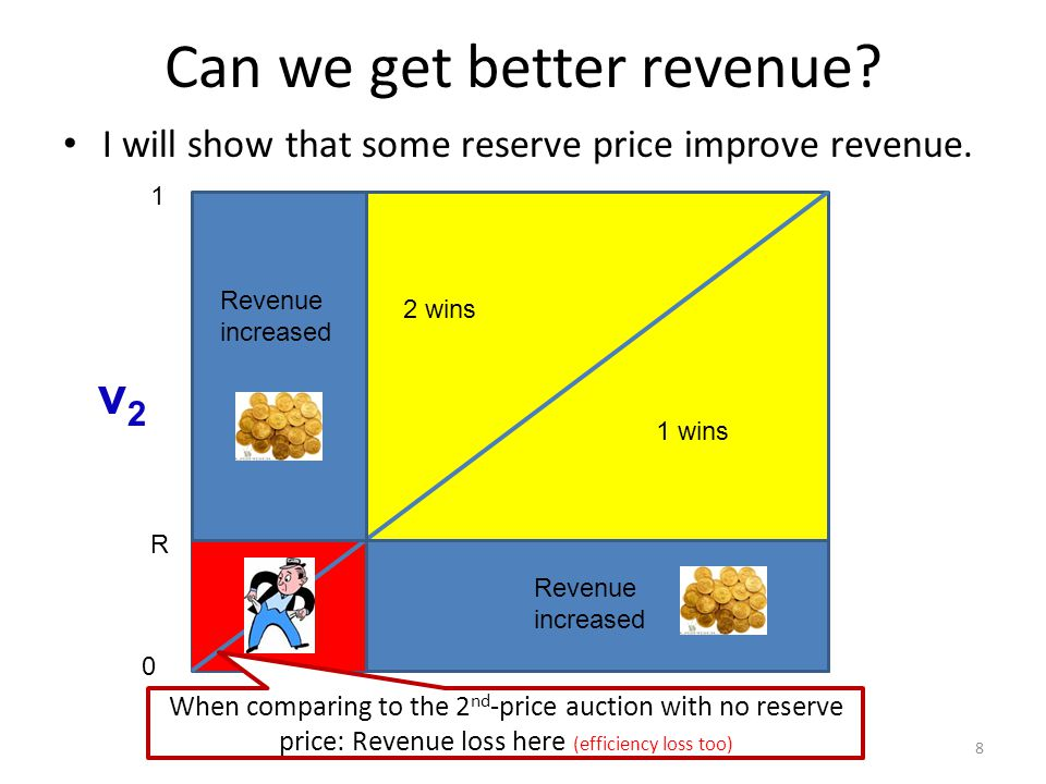 R Can we get better revenue. I will show that some reserve price improve revenue.