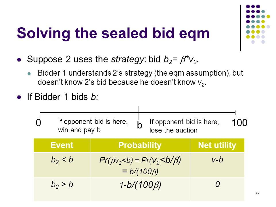 Solving the sealed bid eqm Suppose 2 uses the strategy: bid b 2 =  *v 2. Bidder 1 understands 2's strategy (the eqm assumption), but doesn't know 2'