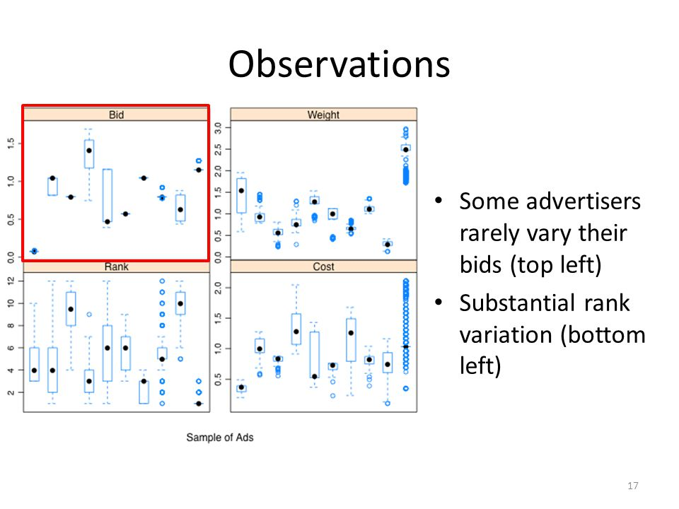 Observations Some advertisers rarely vary their bids (top left) Substantial rank variation (bottom left) 17