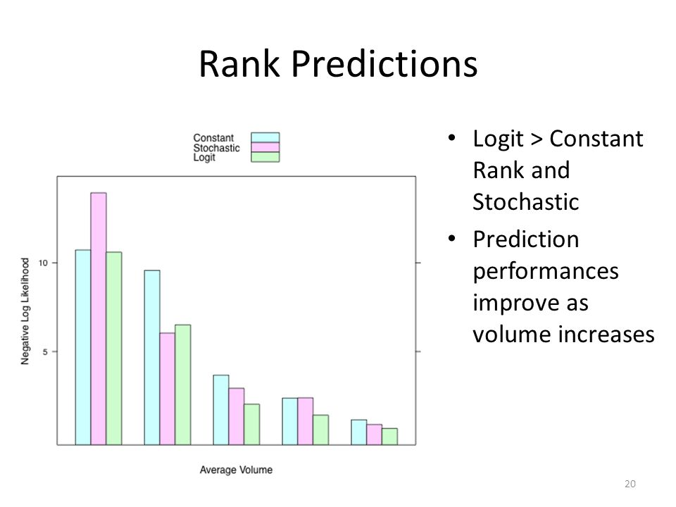 Rank Predictions Logit > Constant Rank and Stochastic Prediction performances improve as volume increases 20