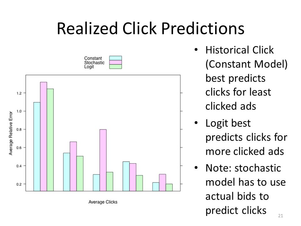 Realized Click Predictions Historical Click (Constant Model) best predicts clicks for least clicked ads Logit best predicts clicks for more clicked ad