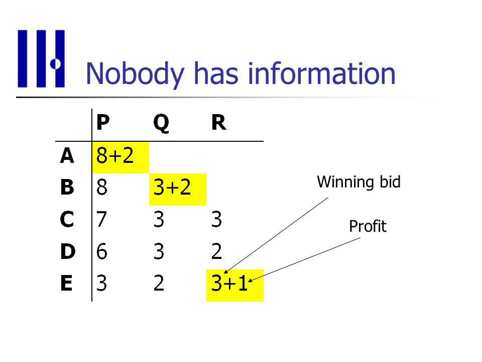 Nobody has information Winning bid Profit