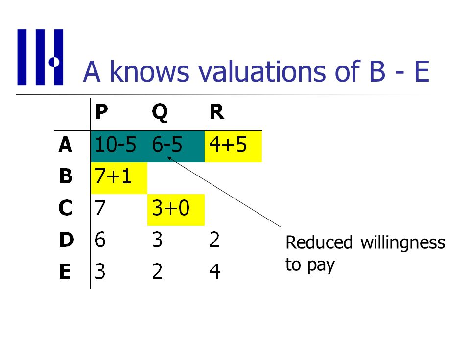 A knows valuations of B - E Reduced willingness to pay