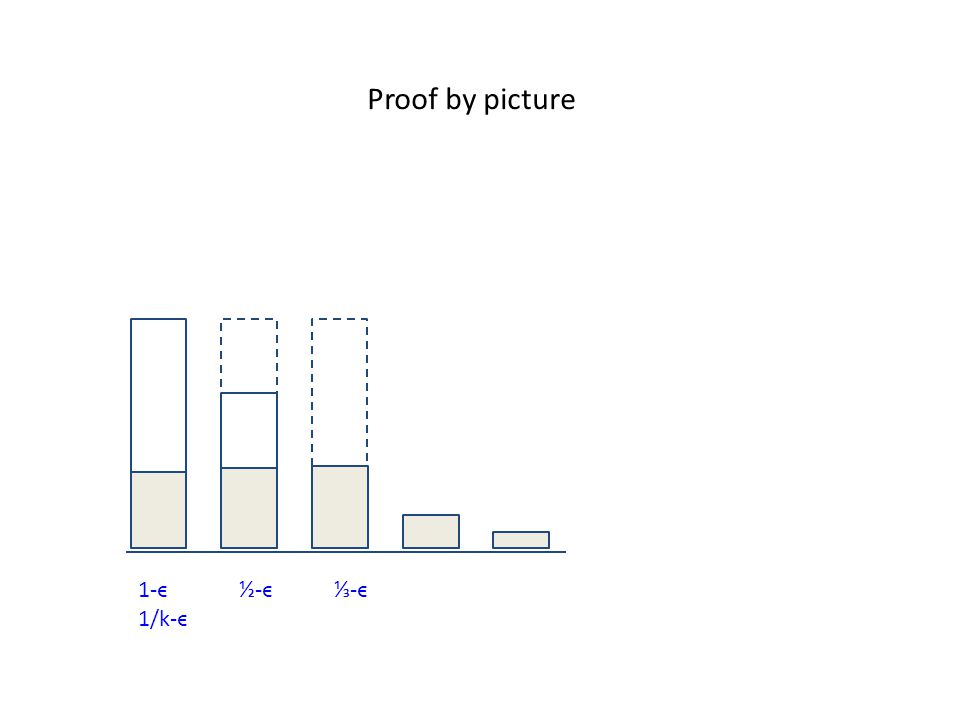 Proof by picture 1-ϵ ½-ϵ ⅓-ϵ 1/k-ϵ
