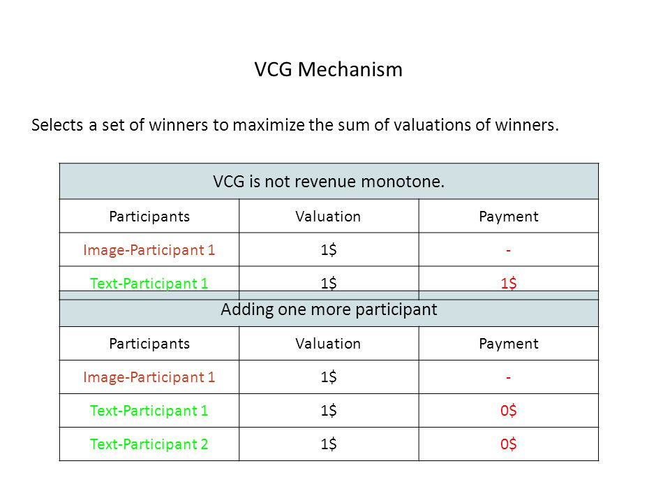 VCG Mechanism Selects a set of winners to maximize the sum of valuations of winners.
