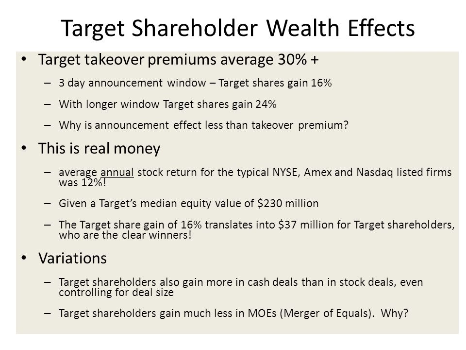 Target Shareholder Wealth Effects Target takeover premiums average 30% + – 3 day announcement window – Target shares gain 16% – With longer window Target shares gain 24% – Why is announcement effect less than takeover premium.