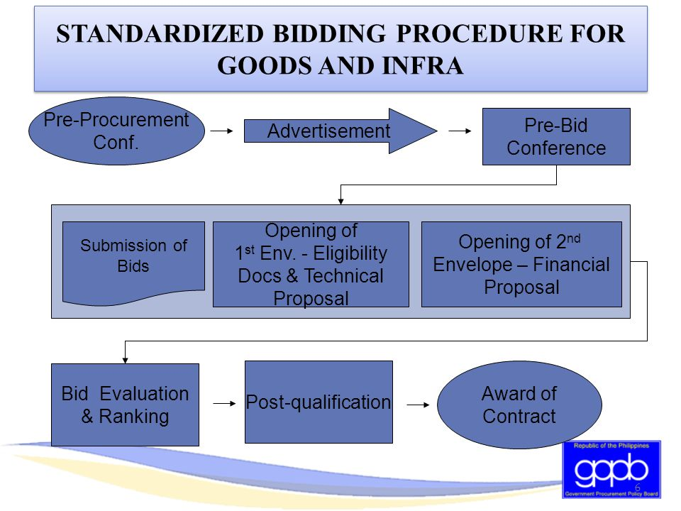 Purpose: Determine readiness of procurement  Conducted prior to advertisement/posting of the Invitation to Bid  Mandatory for projects with ABC above PhP 2M (goods), 5M (infra projects), 1M (consulting services)  Attended by the following: a)BAC b)BAC Secretariat c)TWG d)Consultants e)End-user unit/Other officials I.