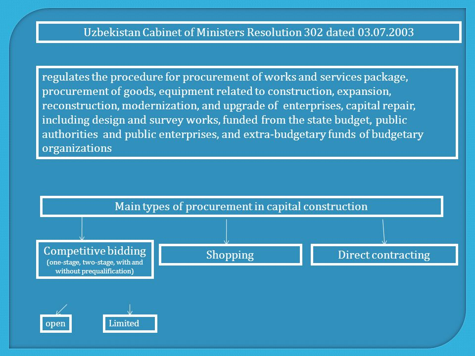 Uzbekistan Cabinet of Ministers Resolution 302 dated 03.07.2003 regulates the procedure for procurement of works and services package, procurement of goods, equipment related to construction, expansion, reconstruction, modernization, and upgrade of enterprises, capital repair, including design and survey works, funded from the state budget, public authorities and public enterprises, and extra-budgetary funds of budgetary organizations Main types of procurement in capital construction Competitive bidding (one-stage, two-stage, with and without prequalification) ShoppingDirect contracting openLimited