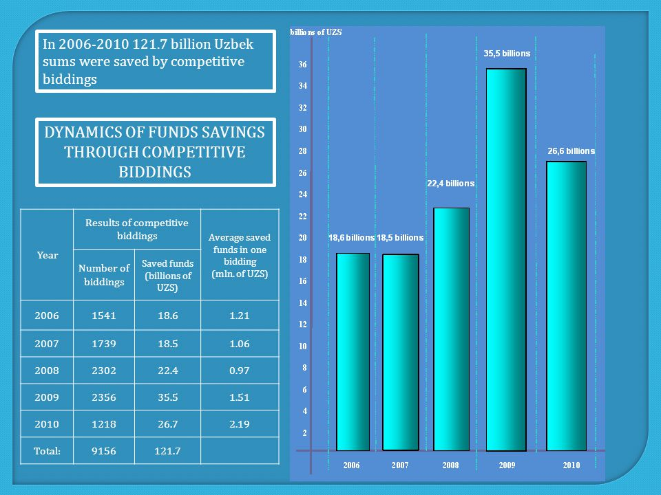 In 2006-2010 121.7 billion Uzbek sums were saved by competitive biddings DYNAMICS OF FUNDS SAVINGS THROUGH COMPETITIVE BIDDINGS Year Results of competitive biddings Average saved funds in one bidding (mln.