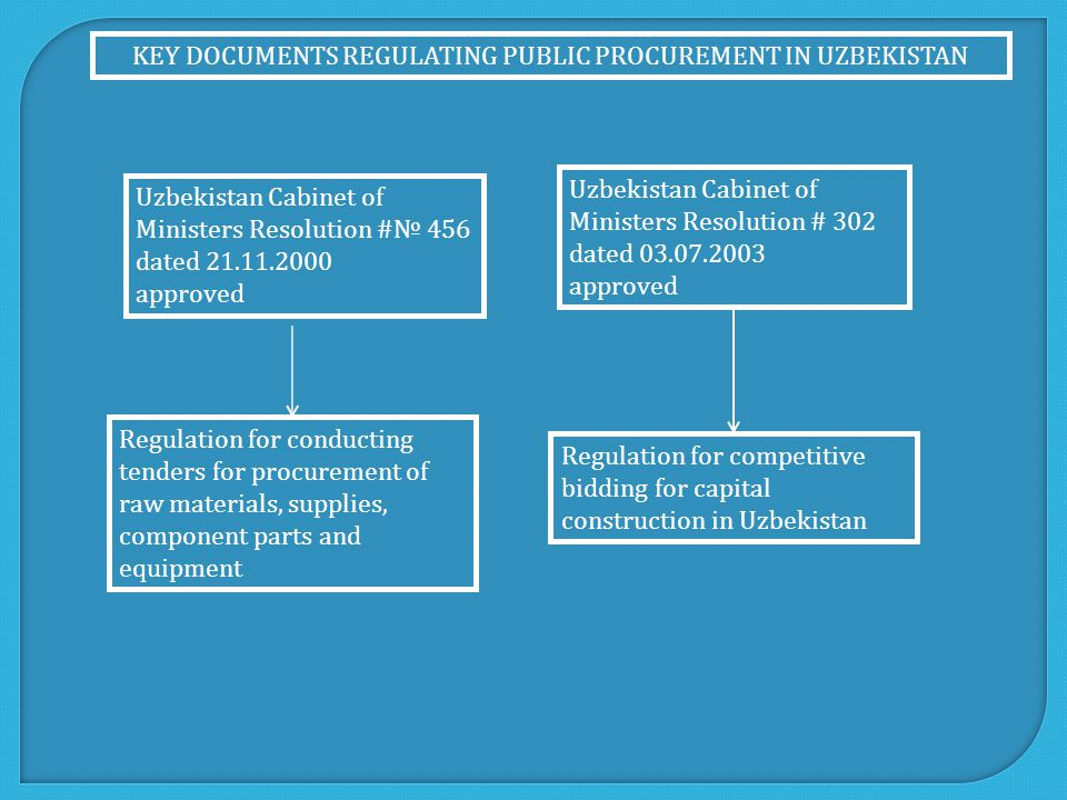 KEY DOCUMENTS REGULATING PUBLIC PROCUREMENT IN UZBEKISTAN Uzbekistan Cabinet of Ministers Resolution #№ 456 dated 21.11.2000 approved Uzbekistan Cabinet of Ministers Resolution # 302 dated 03.07.2003 approved Regulation for competitive bidding for capital construction in Uzbekistan Regulation for conducting tenders for procurement of raw materials, supplies, component parts and equipment