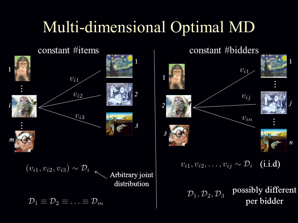 Multi-dimensional Optimal MD Arbitrary joint distribution 1 j n 1 2 3 … … (i.i.d) possibly different per bidder 1 2 3 … 1 i m … constant #itemsconstant #bidders