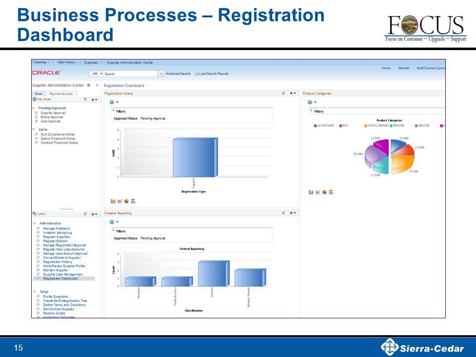 15 Business Processes – Registration Dashboard