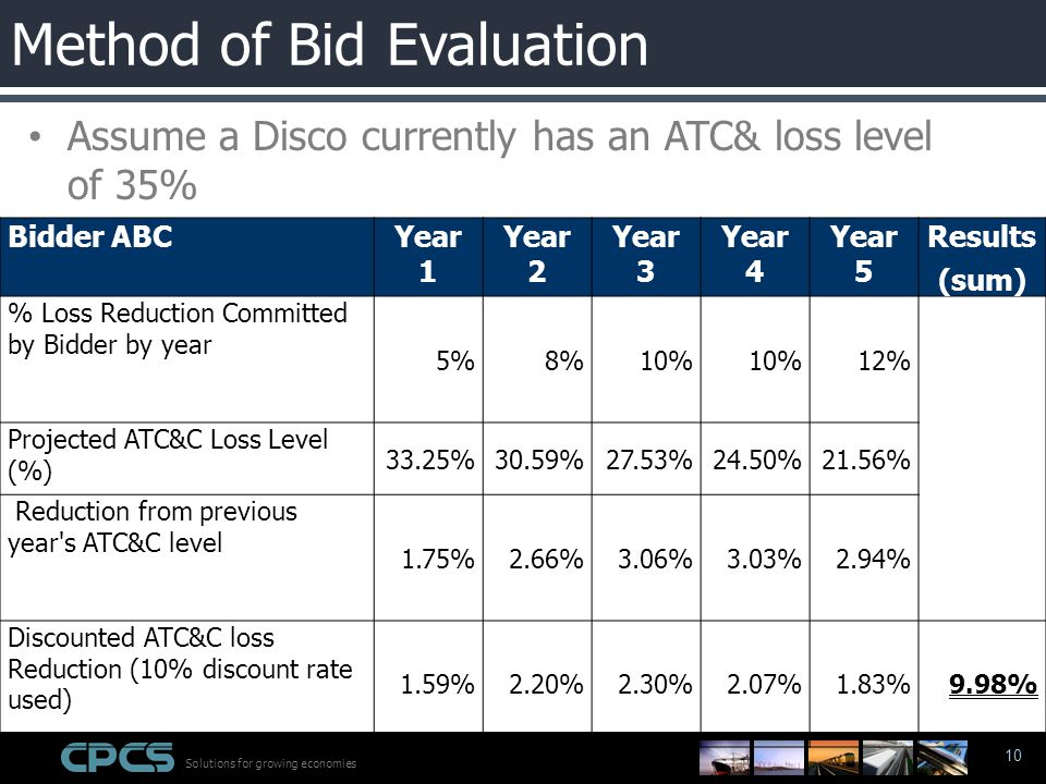 Solutions for growing economies 10 Assume a Disco currently has an ATC& loss level of 35% Bidder ABCYear 1 Year 2 Year 3 Year 4 Year 5 Results (sum) % Loss Reduction Committed by Bidder by year 5%8%10% 12% Projected ATC&C Loss Level (%) 33.25%30.59%27.53%24.50%21.56% Reduction from previous year s ATC&C level 1.75%2.66%3.06%3.03%2.94% Discounted ATC&C loss Reduction (10% discount rate used) 1.59%2.20%2.30%2.07%1.83%9.98% Method of Bid Evaluation
