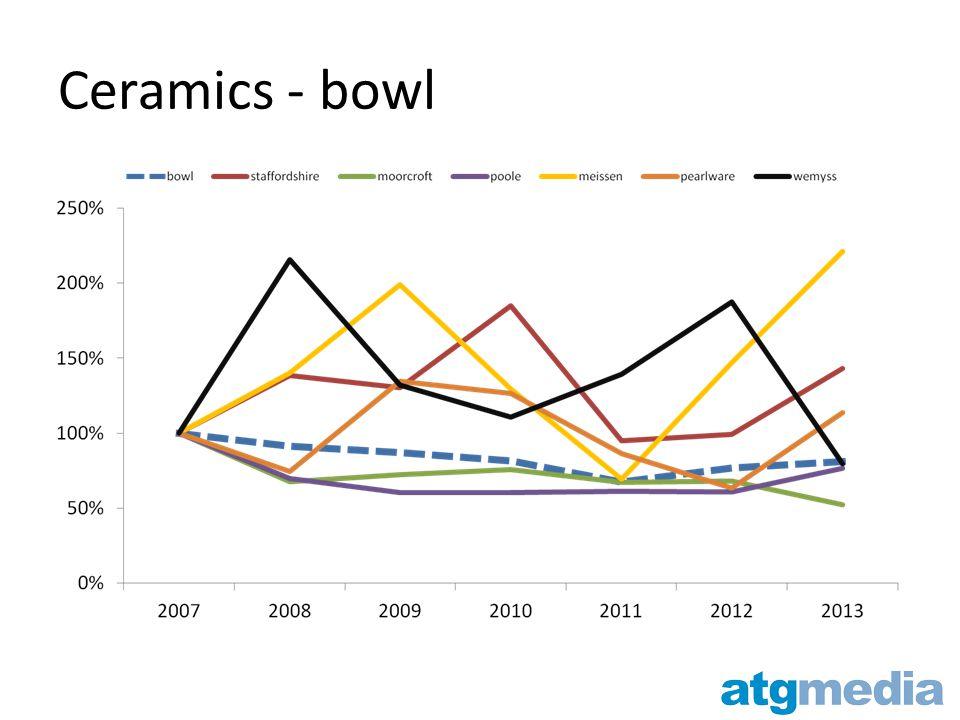 Ceramics - bowl