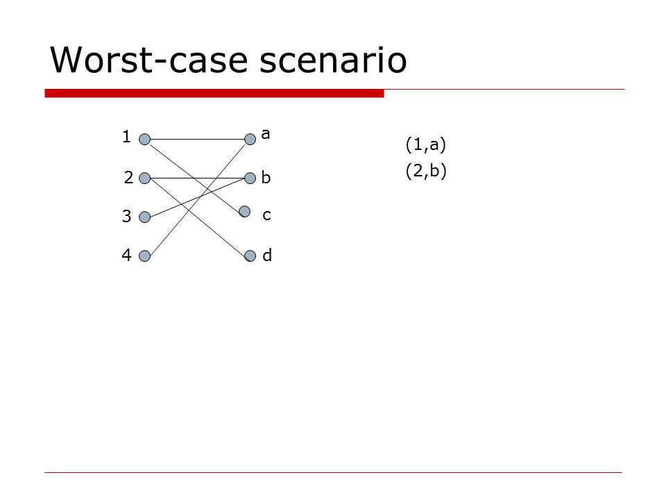 Worst-case scenario 1 2 3 4 a b c (1,a) (2,b) d