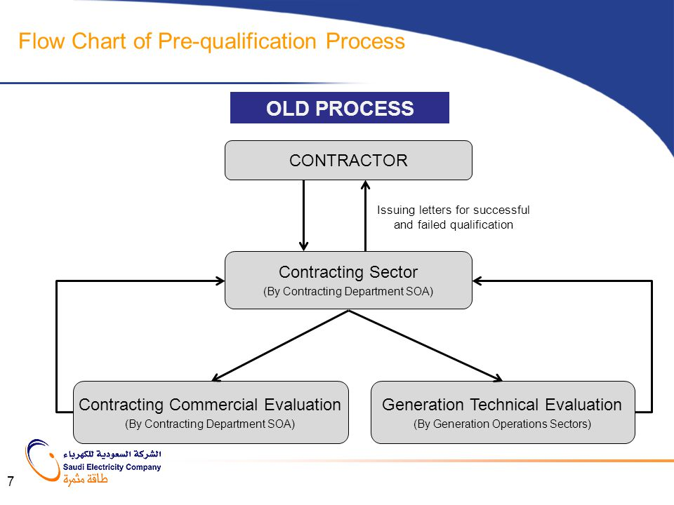CONTRACTOR Flow Chart of Pre-qualification Process Contracting Sector (By Contracting Department SOA) Generation Technical Evaluation (By Generation O