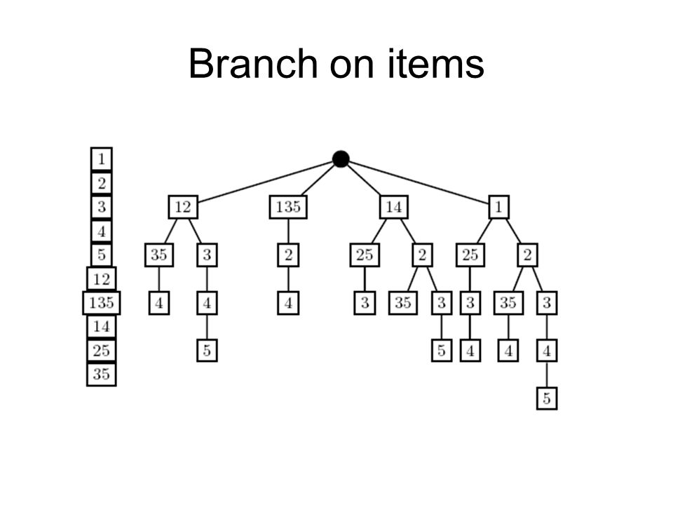 Branch on items