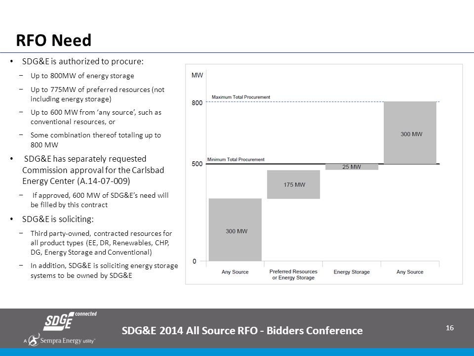 16 RFO Need SDG&E 2014 All Source RFO - Bidders Conference SDG&E is authorized to procure: − Up to 800MW of energy storage − Up to 775MW of preferred