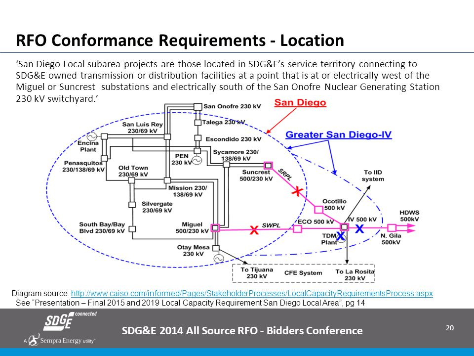 20 RFO Conformance Requirements - Location SDG&E 2014 All Source RFO - Bidders Conference Diagram source: http://www.caiso.com/informed/Pages/Stakehol