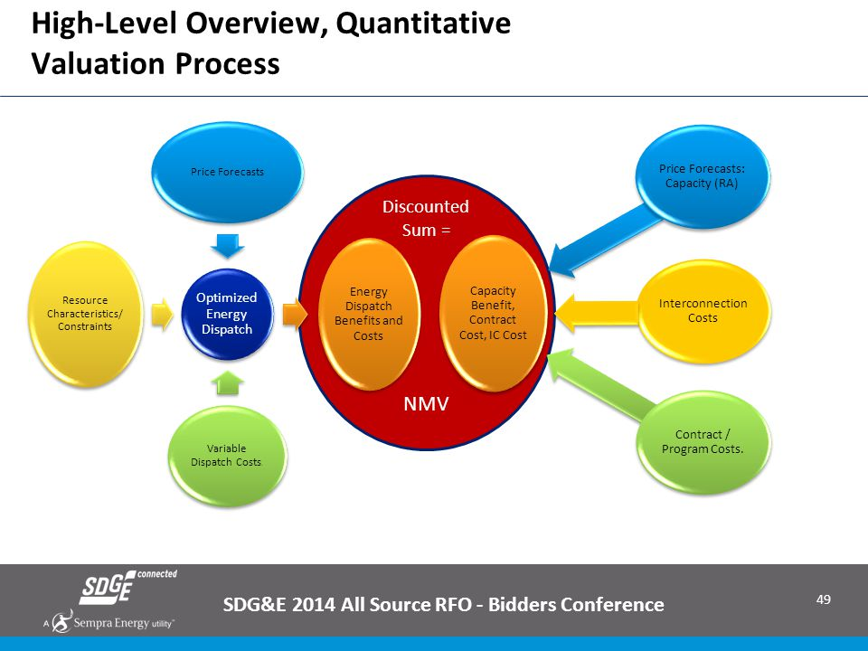 49 High-Level Overview, Quantitative Valuation Process SDG&E 2014 All Source RFO - Bidders Conference Discounted Sum = NMV