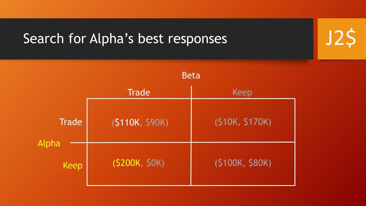 Search for Alpha's best responses Alpha Beta Trade Keep Trade ($110K, $90K) ($10K, $170K) ($200K, $0K)($100K, $80K) J2$