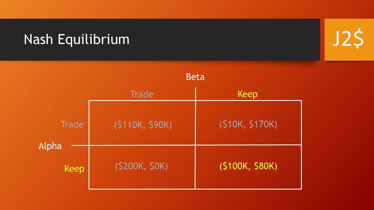 Nash Equilibrium Alpha Beta Trade Keep Trade ($110K, $90K) ($10K, $170K) ($200K, $0K)($100K, $80K) J2$