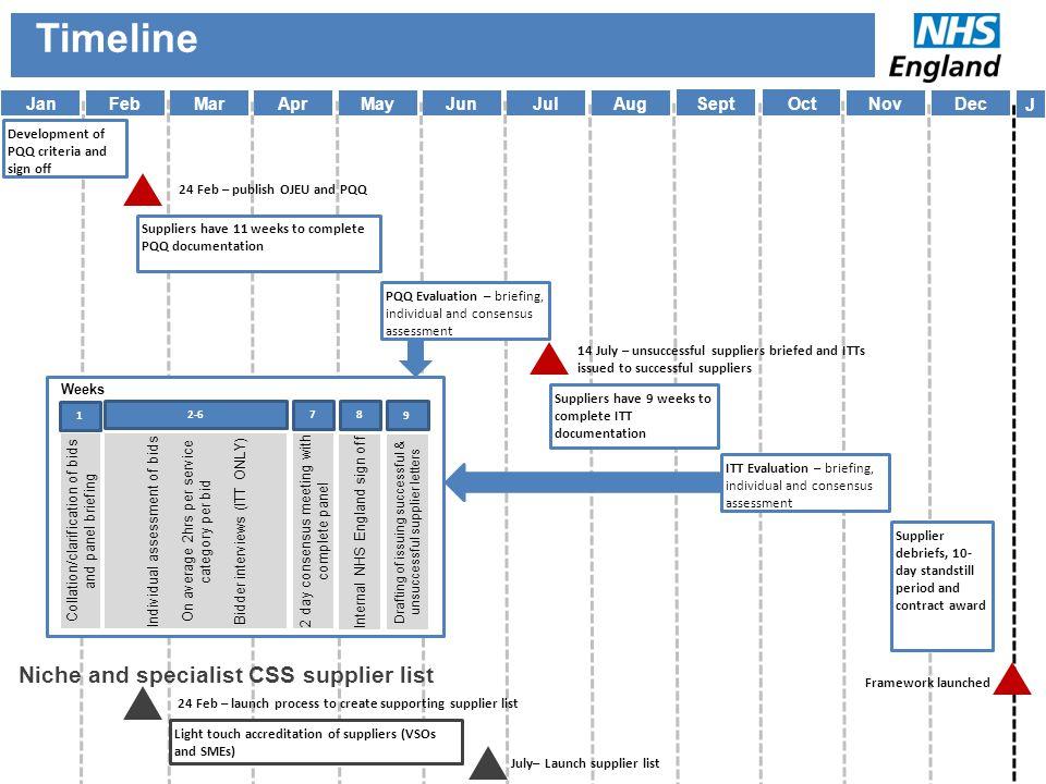 Jan Feb MarApr MayJunJul Aug SeptOct NovDec Development of PQQ criteria and sign off 24 Feb – publish OJEU and PQQ Suppliers have 11 weeks to complete
