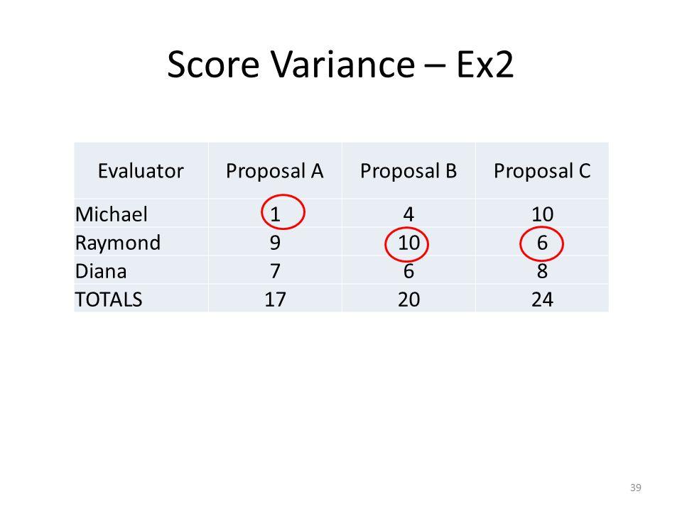 Score Variance – Ex2 EvaluatorProposal AProposal BProposal C Michael1410 Raymond9106 Diana768 TOTALS172024 39
